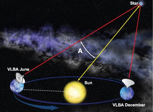 astronomy and trigonometry Applications of trigonometry n astronomy the history of astronomy the answer to the question of whether astronomy is a historic or recently developed area is this: astronomy is definitely a historic field.